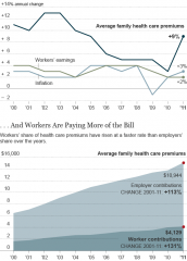 Affordable Care Act and health care premiums.