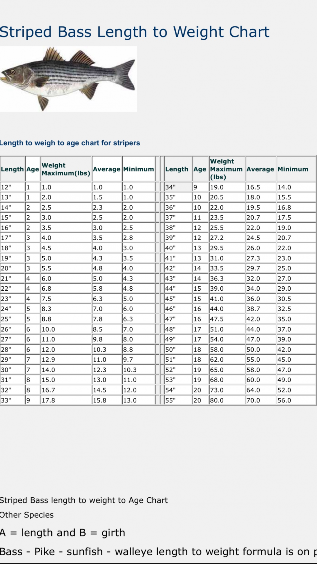 Striper blues length to weight age ratio kayaking and for Fish weight by length chart
