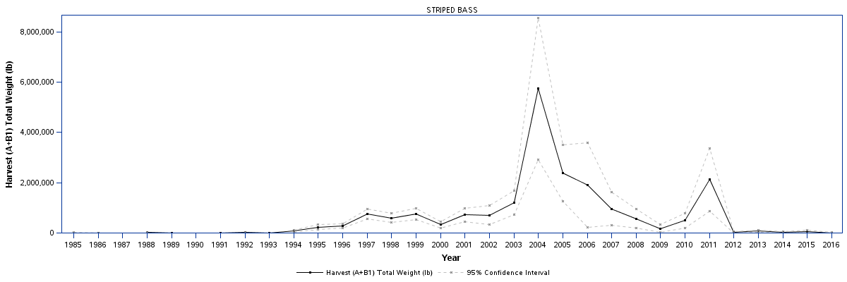 NC-rec-striped-bass-landings.png