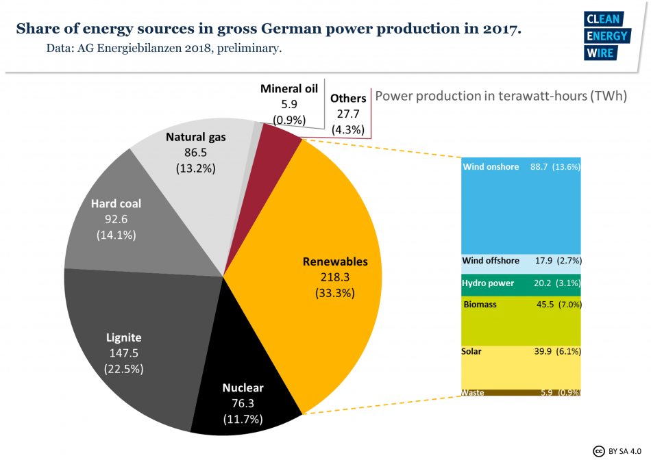 fig3-share-energy-sources-gross-german-power-production-2017.png.148b116a4e37f3b2d126bcd6f70507ba.png