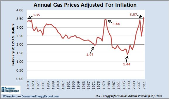 essay inflation rising prices