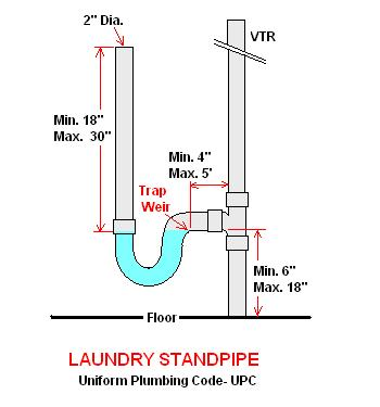 Laundry Standpipe Do It Yourself Surftalk