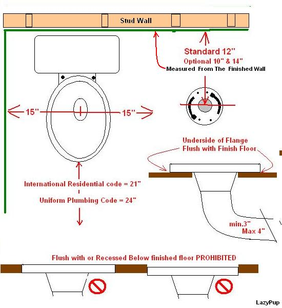 Toilet Distance From Wall To