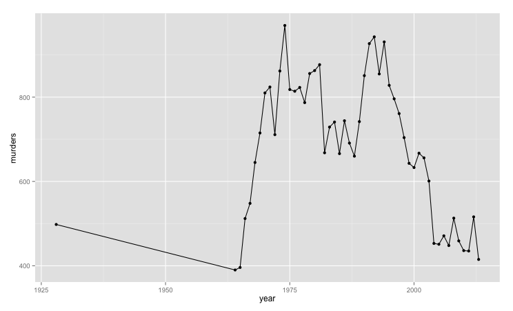 Number_of_murders_by_year_in_Chicago.png