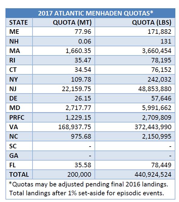 menhaden-2017-quota.png