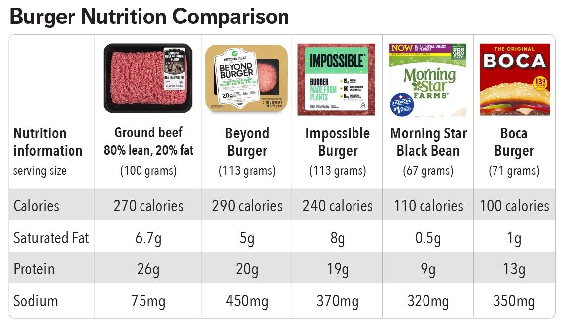 1140-burger-comparison.imgcache.rev1860faf1e211116b22eaad9f016c70c0.jpg