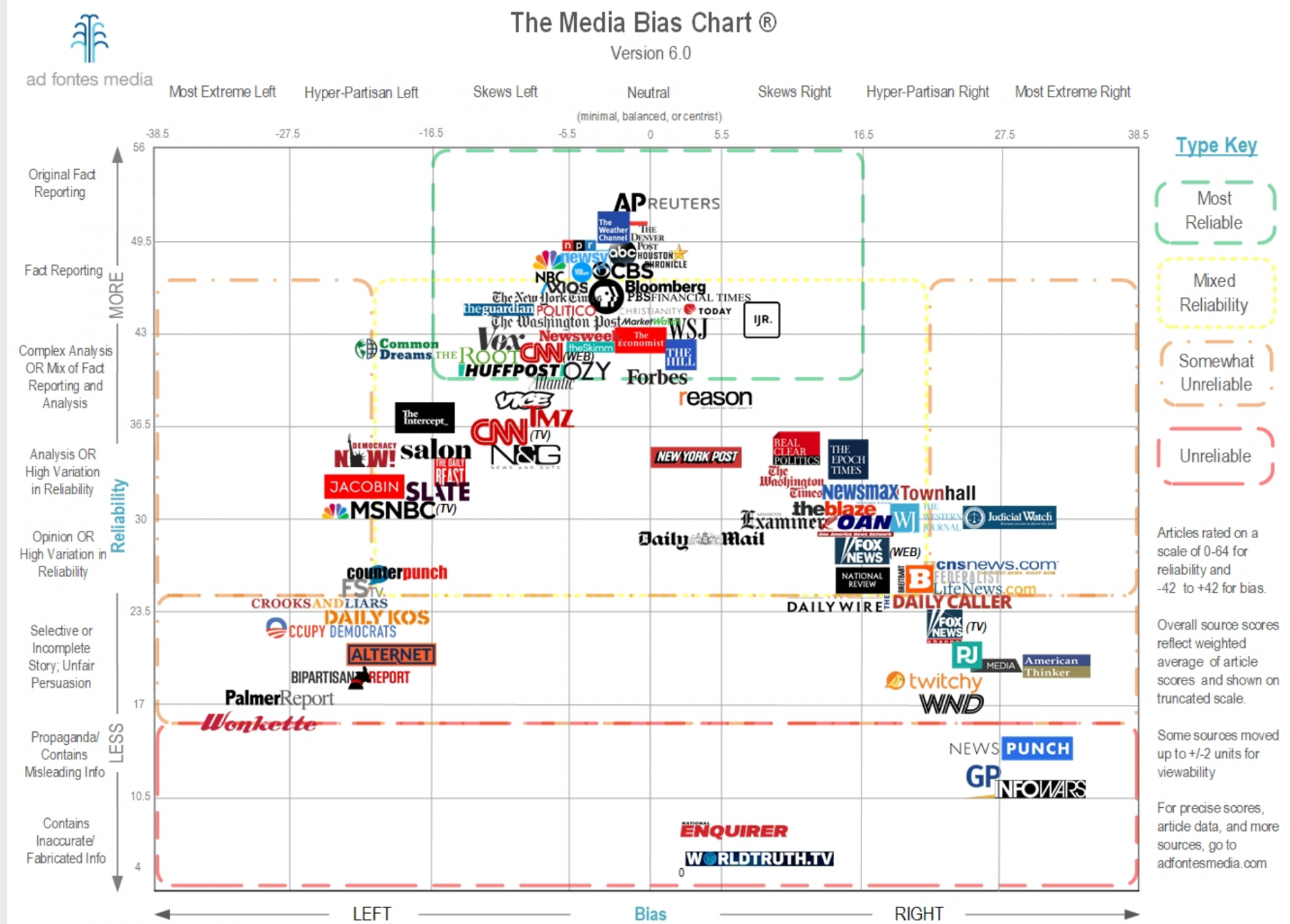 Screenshot_2020-08-14 Media Bias Chart 6 0 Downloadable Image and Standard License - Ad Fontes Media.png